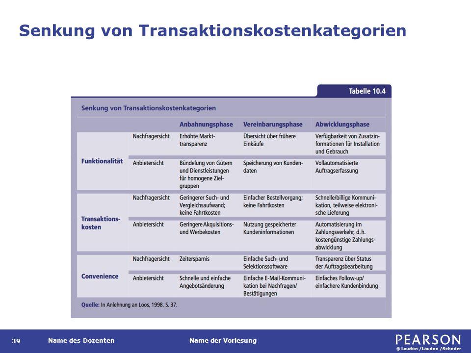 Markttransparenz durch Informationsaggregatoren