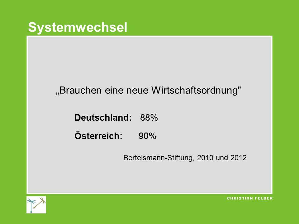 """Systemwechsel """"Brauchen eine neue Wirtschaftsordnung Deutschland: 88%"""