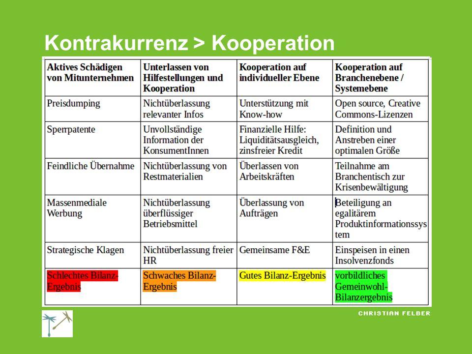 Kontrakurrenz > Kooperation