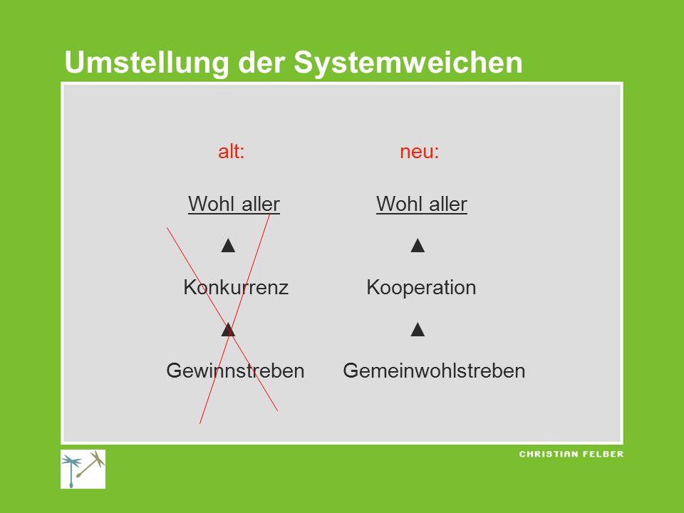 Umstellung der Systemweichen