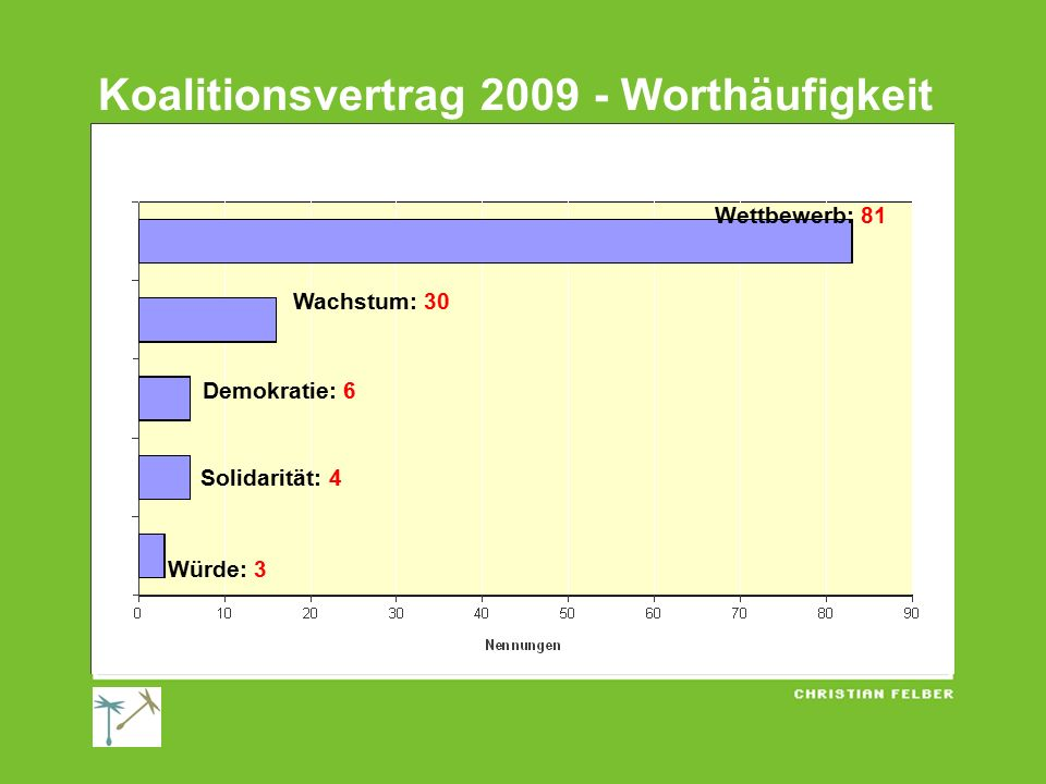 Koalitionsvertrag 2009 - Worthäufigkeit
