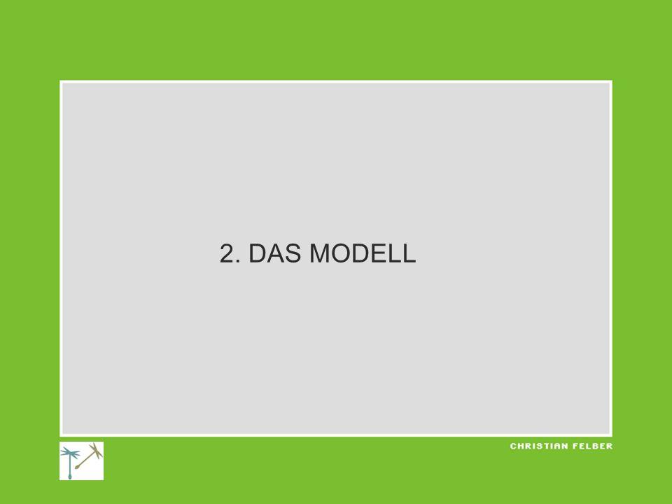 2. DAS MODELL
