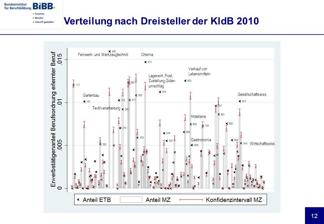 Verteilung nach Dreisteller der KldB 2010