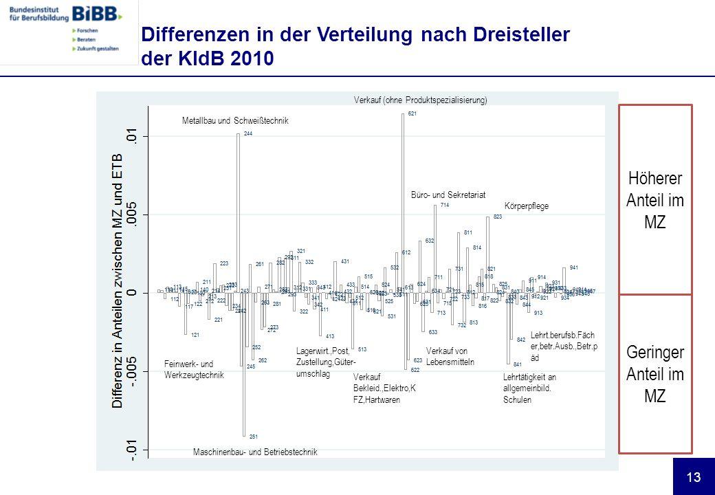 Differenzen in der Verteilung nach Dreisteller der KldB 2010