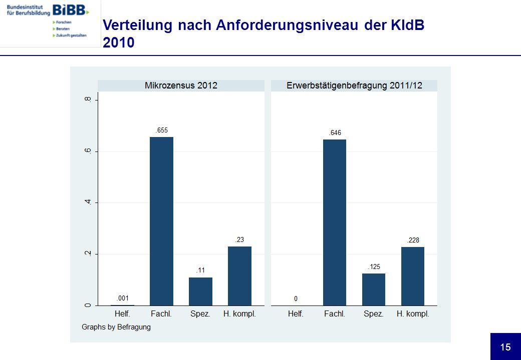 Verteilung nach Anforderungsniveau der KldB 2010