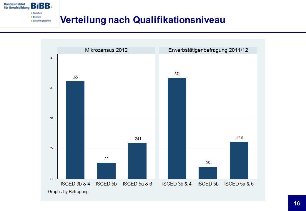 Verteilung nach Qualifikationsniveau