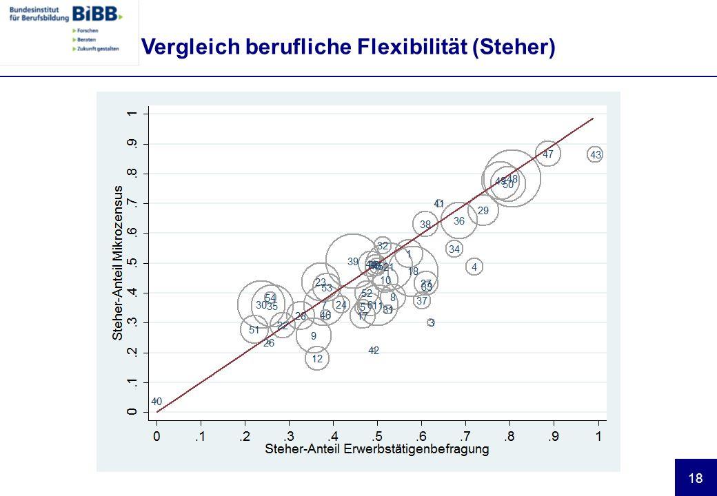 Vergleich berufliche Flexibilität (Steher)