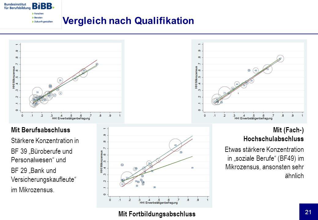Vergleich nach Qualifikation