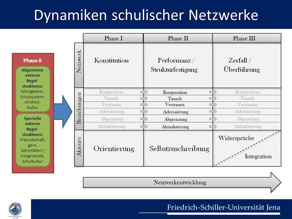 Dynamiken schulischer Netzwerke