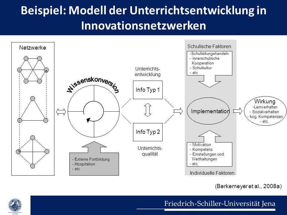 Beispiel: Modell der Unterrichtsentwicklung in Innovationsnetzwerken