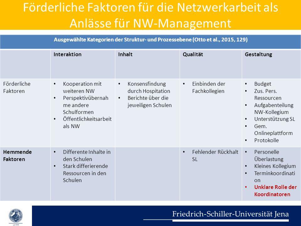 Förderliche Faktoren für die Netzwerkarbeit als Anlässe für NW-Management