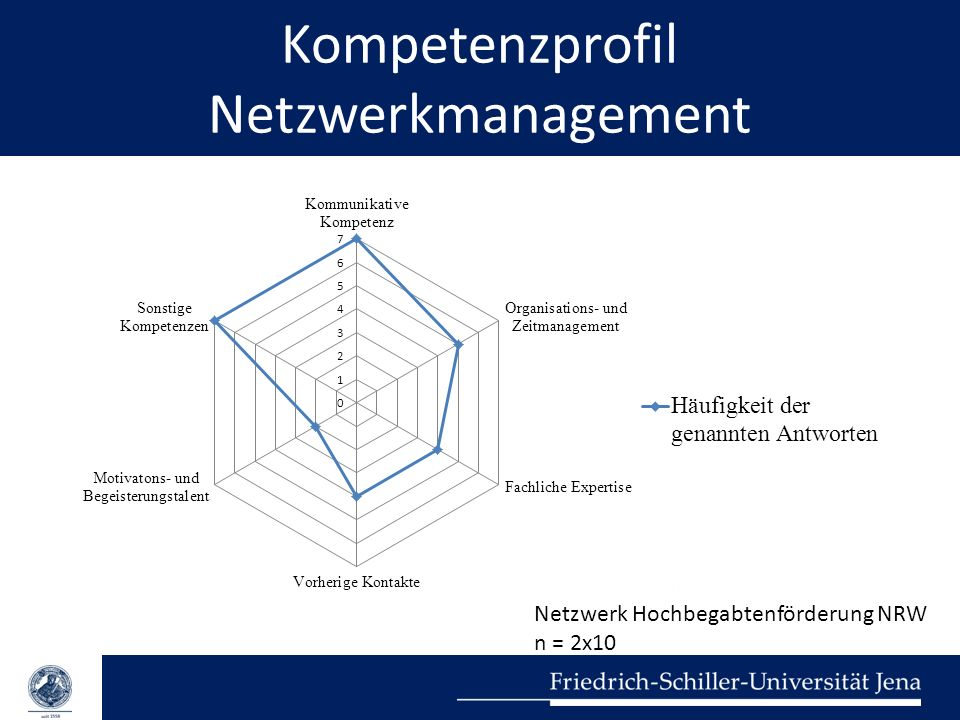 Kompetenzprofil Netzwerkmanagement