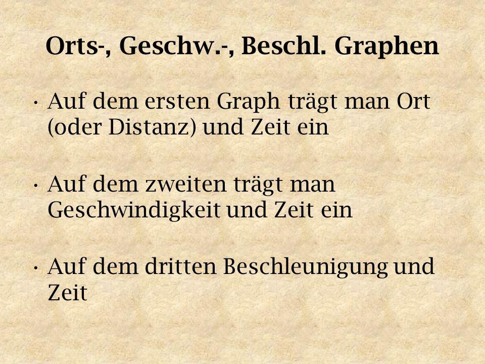 Orts-, Geschw.-, Beschl. Graphen