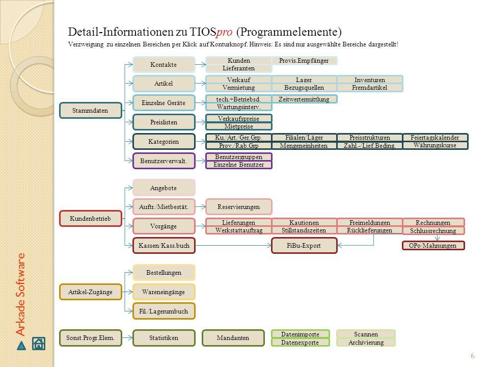 Detail-Informationen zu TIOSpro (Programmelemente)