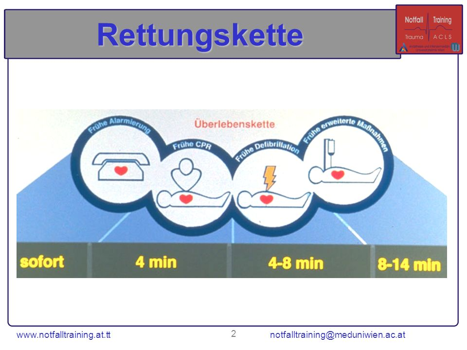 Rettungskette www.notfalltraining.at.tt notfalltraining@meduniwien.ac.at