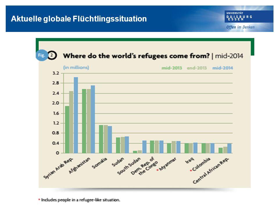 Aktuelle globale Flüchtlingssituation