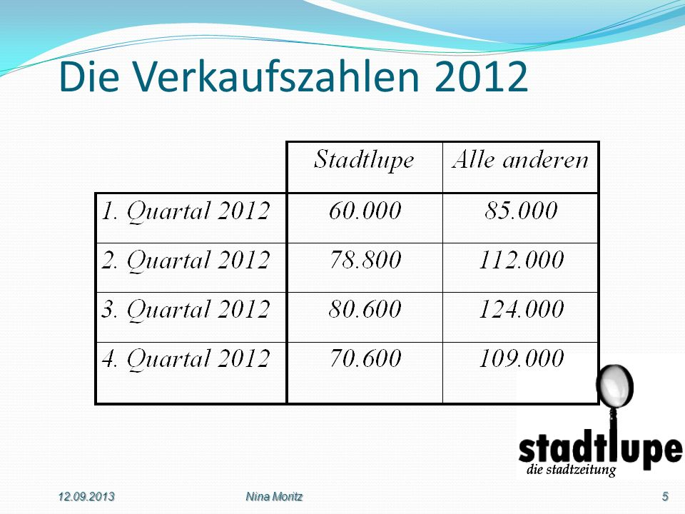 Die Verkaufszahlen 2012 12.09.2013 Nina Moritz
