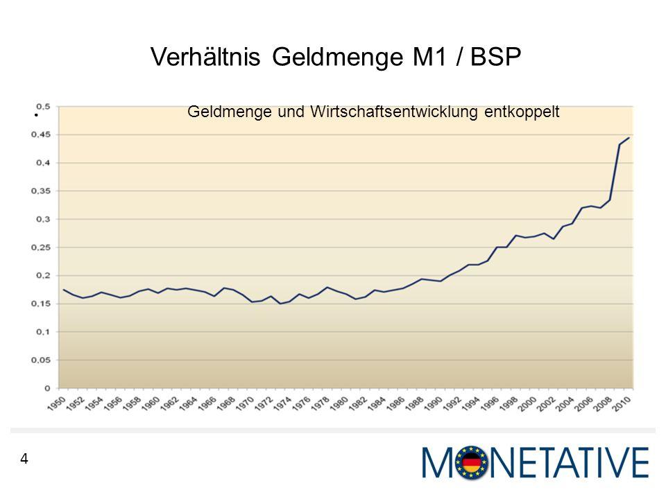 Verhältnis Geldmenge M1 / BSP