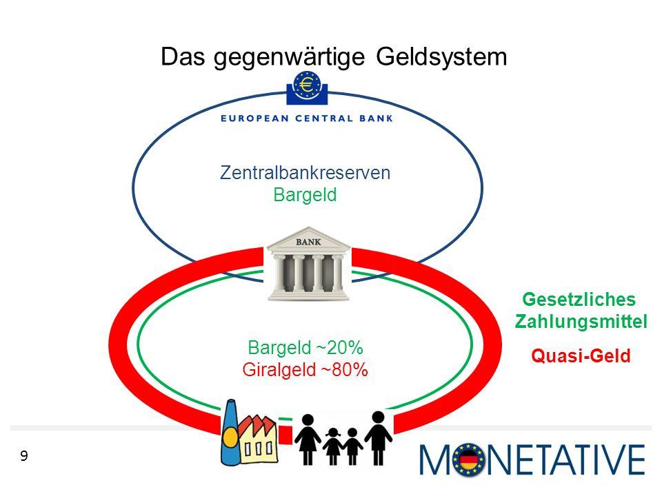 Das gegenwärtige Geldsystem