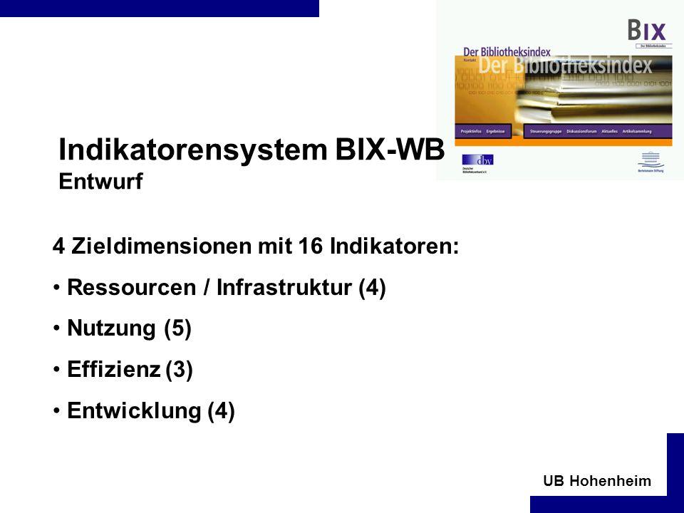 Indikatorensystem BIX-WB Entwurf
