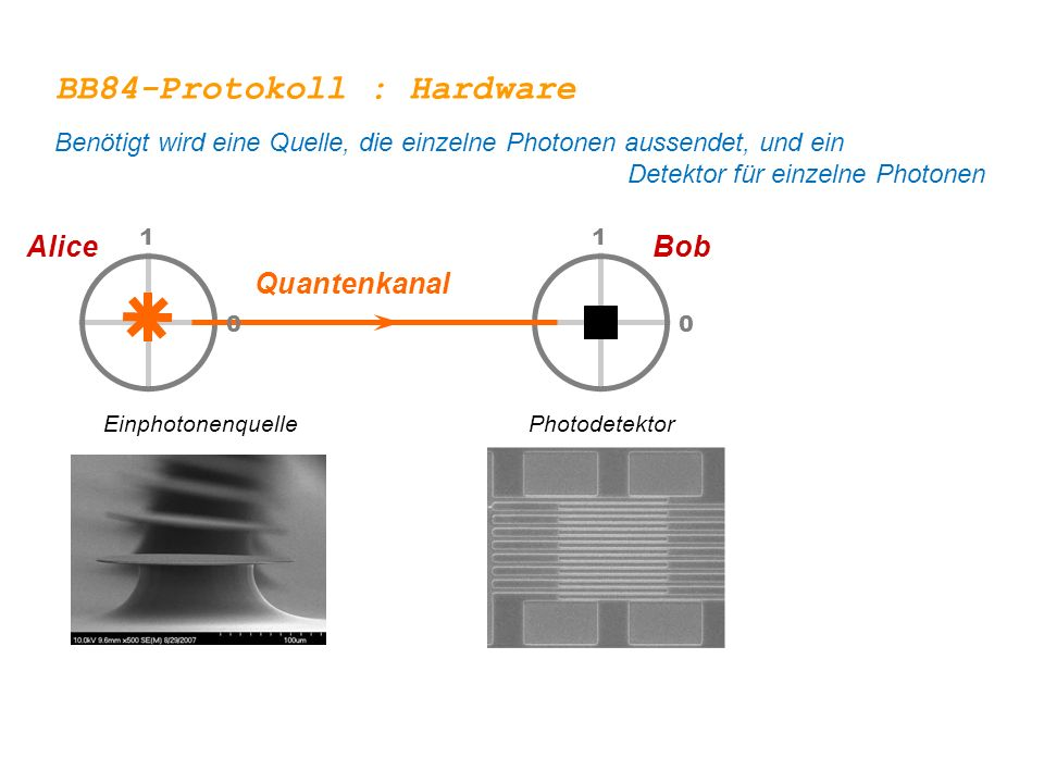 BB84-Protokoll : Hardware