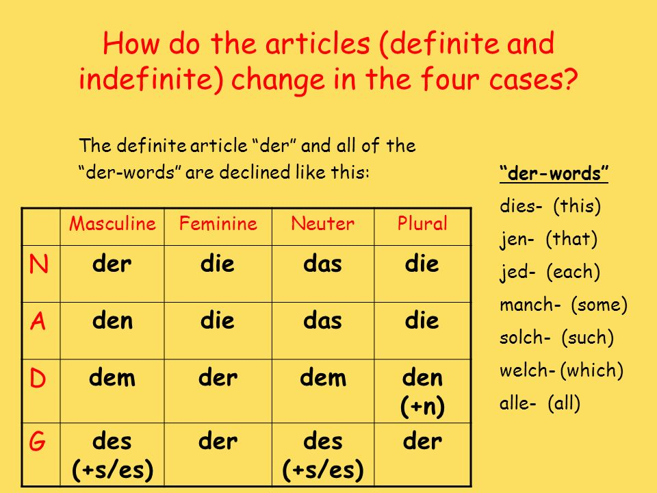 How do the articles (definite and indefinite) change in the four cases