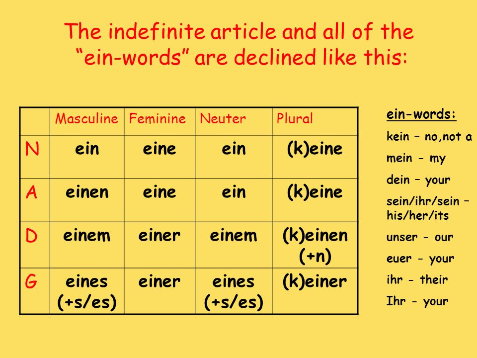 The indefinite article and all of the ein-words are declined like this: