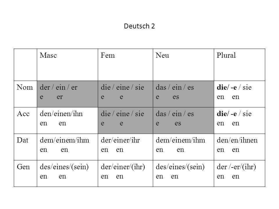 Deutsch 2Masc. Fem. Neu. Plural. Nom. der / ein / er. e er. die / eine / sie. e e. das / ein / es.
