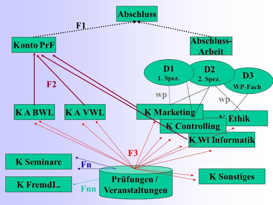 Prüfungen / Veranstaltungen