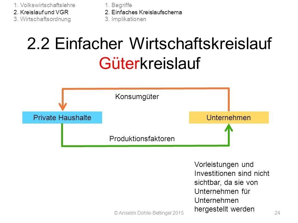 2.2 Einfacher Wirtschaftskreislauf Güterkreislauf