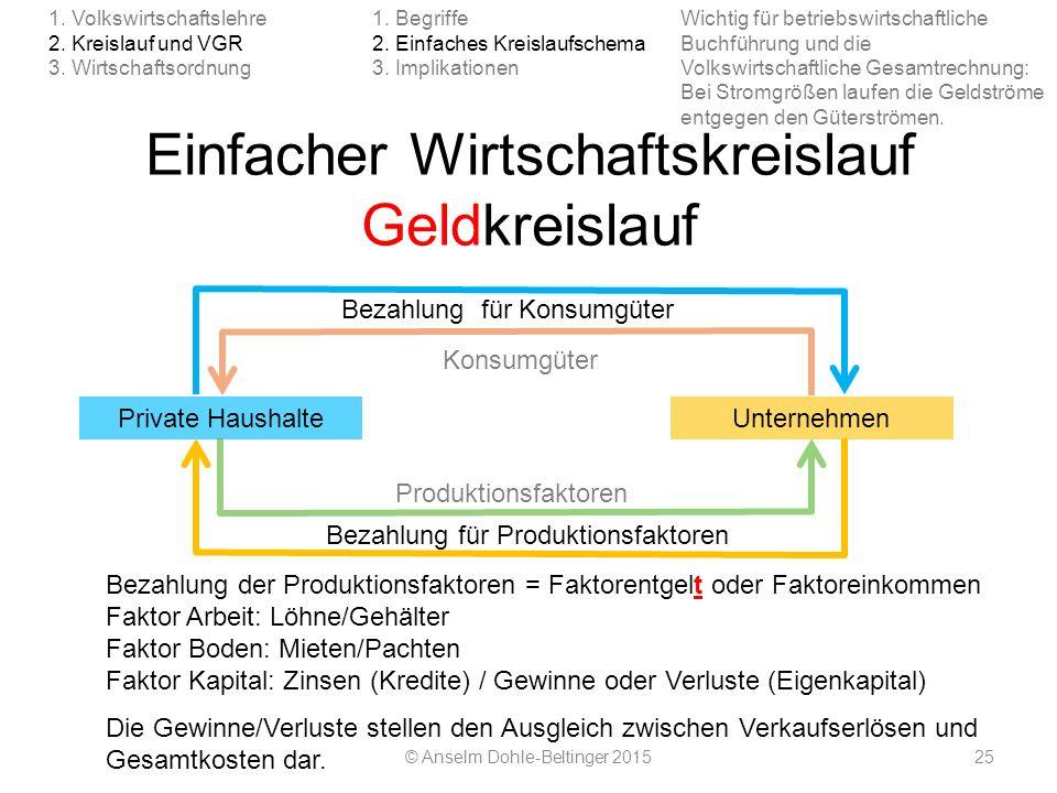 Einfacher Wirtschaftskreislauf Geldkreislauf