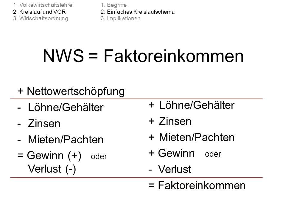 NWS = Faktoreinkommen + Nettowertschöpfung + Löhne/Gehälter