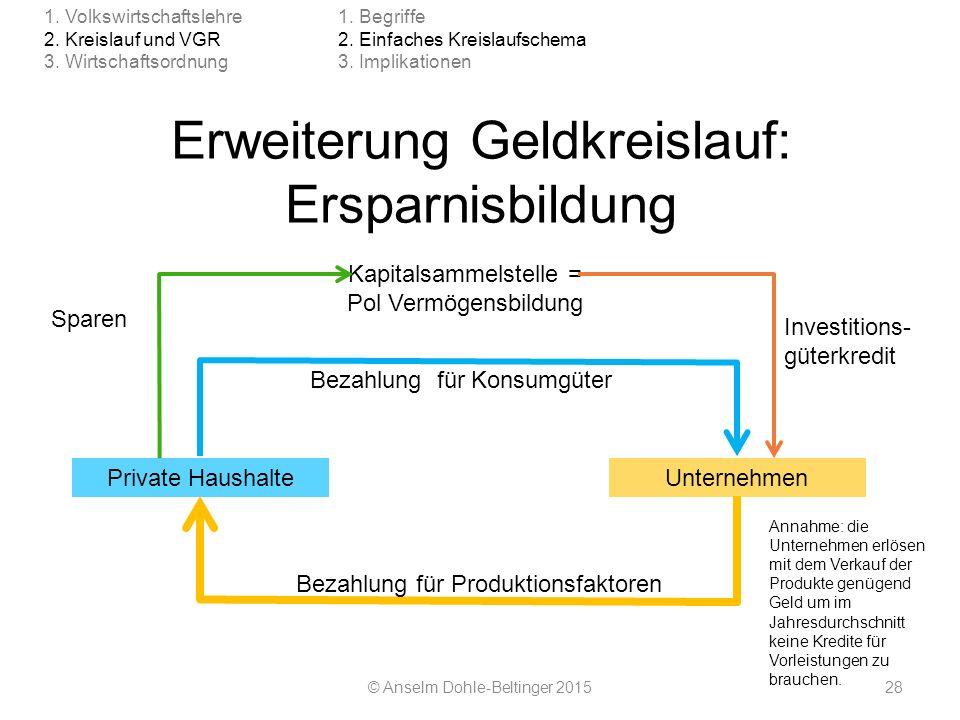 Erweiterung Geldkreislauf: Ersparnisbildung