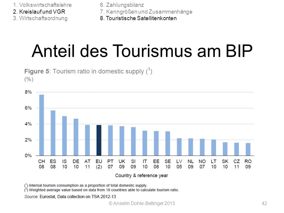 Anteil des Tourismus am BIP