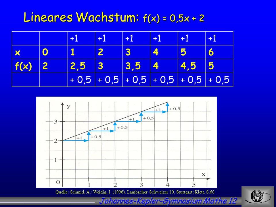 Lineares Wachstum: f(x) = 0,5x + 2