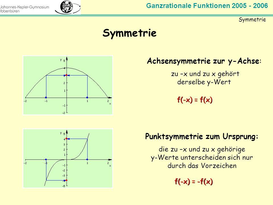 Punktsymmetrie zum Ursprung: