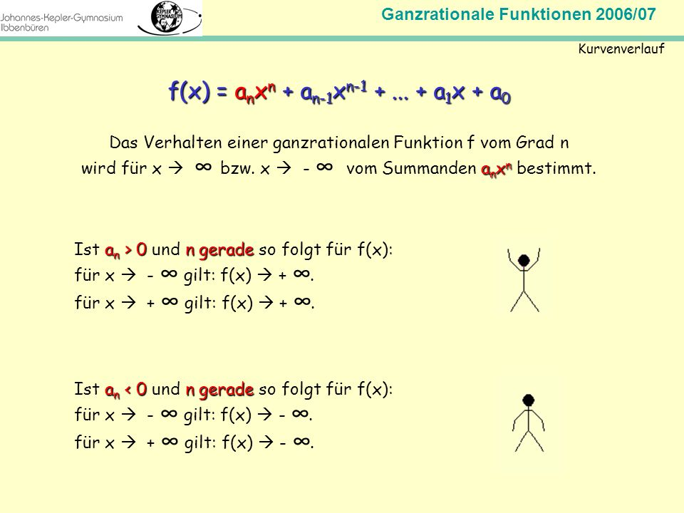 f(x) = anxn + an-1xn-1 + ... + a1x + a0