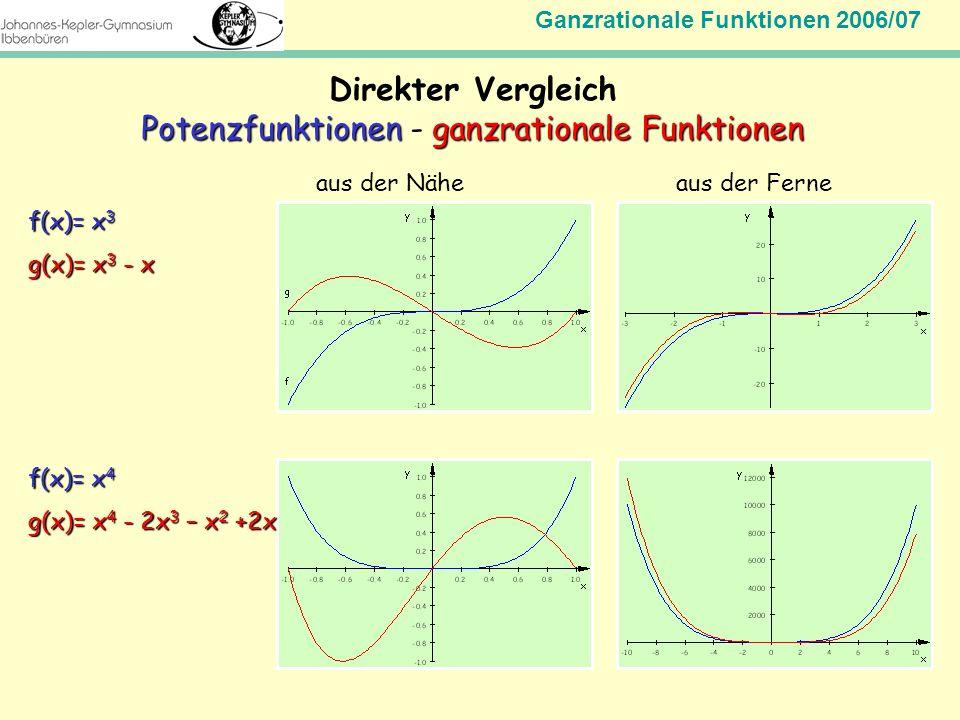 Potenzfunktionen - ganzrationale Funktionen