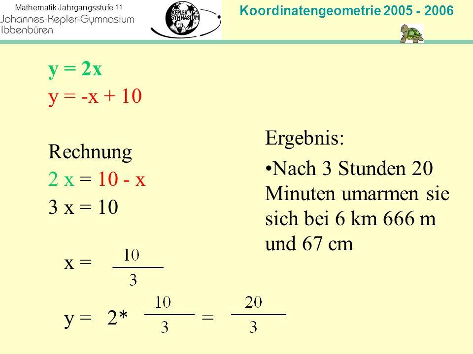 y = 2x y = -x + 10. Rechnung. 2 x = 10 - x. 3 x = 10. x = y = 2* = Ergebnis: