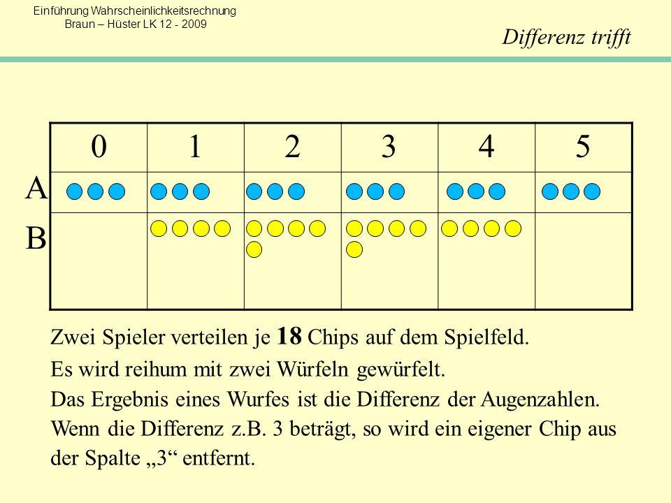 Differenz trifft 1. 2. 3. 4. 5. A. B. Zwei Spieler verteilen je 18 Chips auf dem Spielfeld. Es wird reihum mit zwei Würfeln gewürfelt.