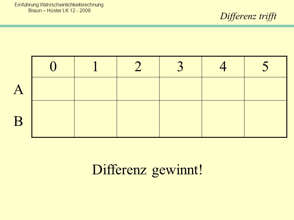 1 2 3 4 5 A B Differenz gewinnt! Differenz trifft