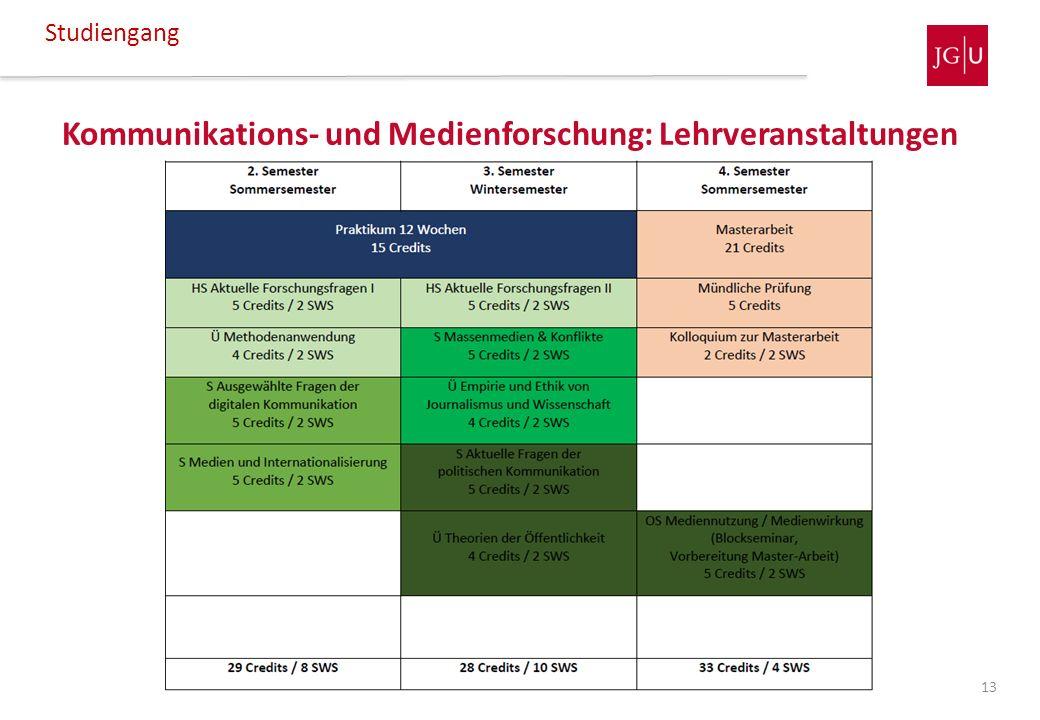Kommunikations- und Medienforschung: Lehrveranstaltungen