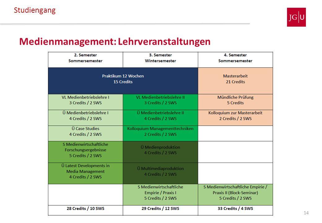 Medienmanagement: Lehrveranstaltungen