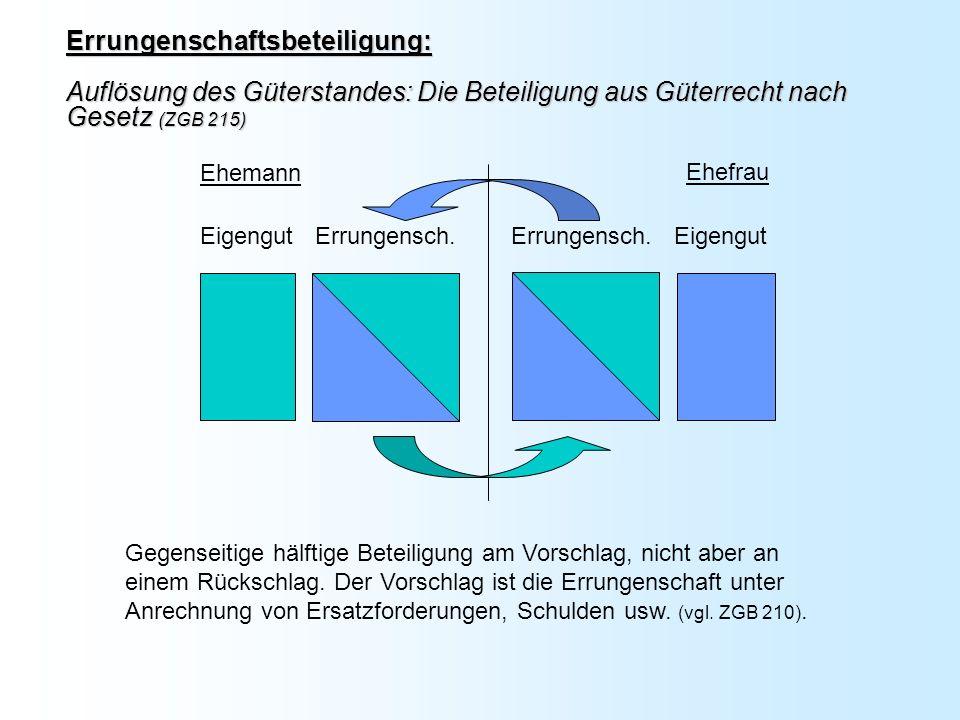 Errungenschaftsbeteiligung: Auflösung des Güterstandes: Die Beteiligung aus Güterrecht nach Gesetz (ZGB 215)