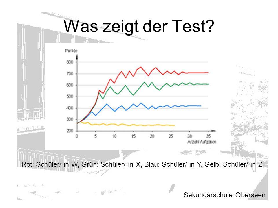 Was zeigt der Test Rot: Schüler/-in W, Grün: Schüler/-in X, Blau: Schüler/-in Y, Gelb: Schüler/-in Z.