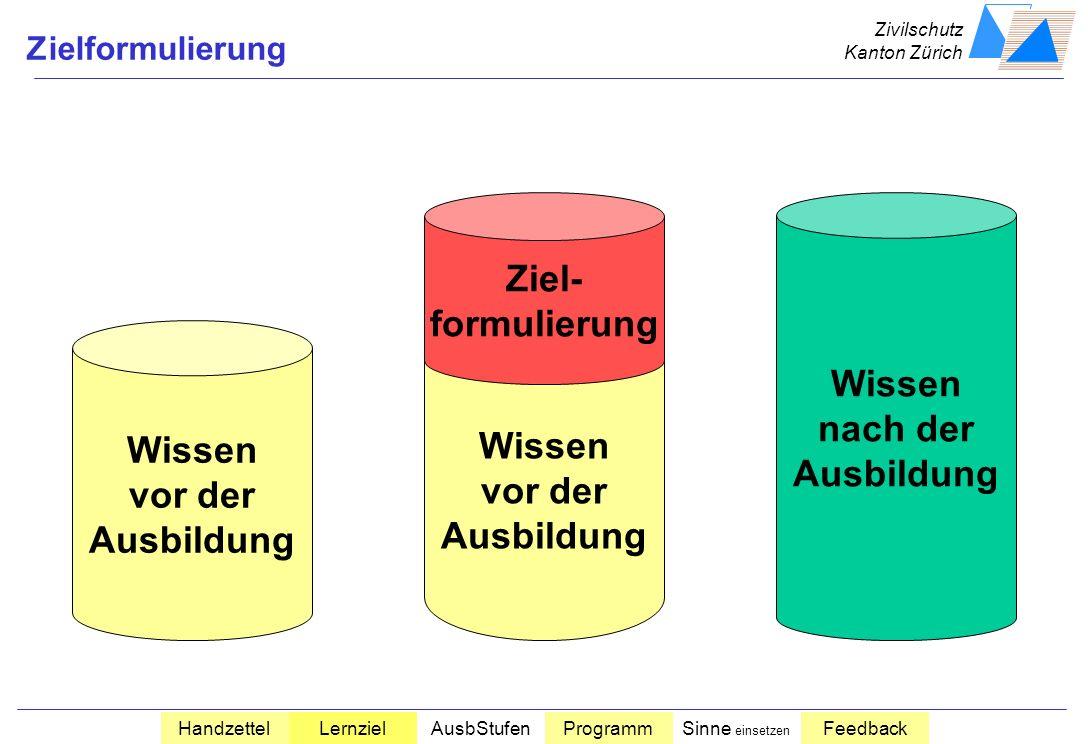 Ziel- formulierung Wissen nach der Ausbildung Wissen Wissen vor der