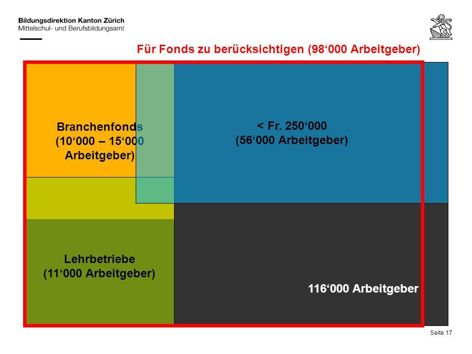 Für Fonds zu berücksichtigen (98'000 Arbeitgeber)