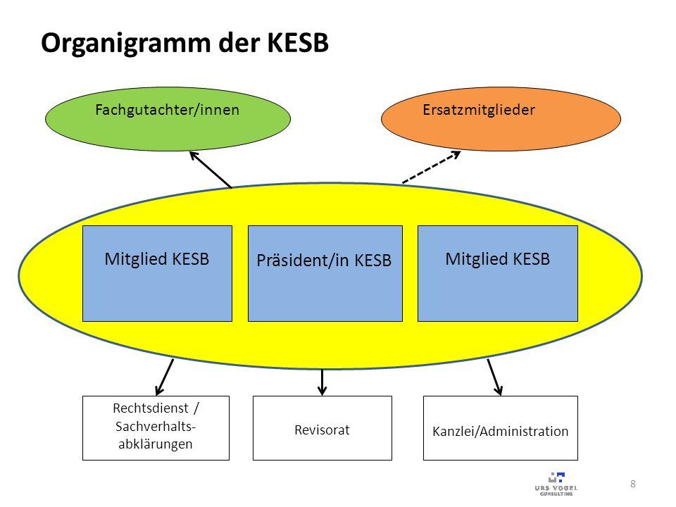 Organigramm der KESB Mitglied KESB Präsident/in KESB Mitglied KESB