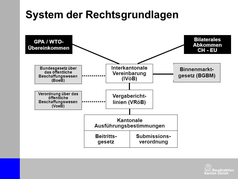 System der Rechtsgrundlagen