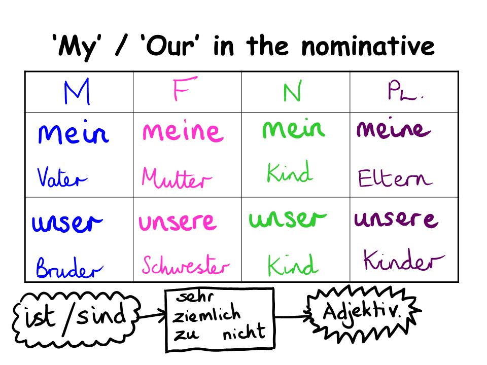 'My' / 'Our' in the nominative